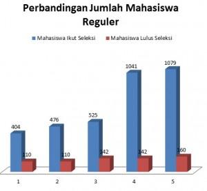 Jumlah mahasiswa reguler