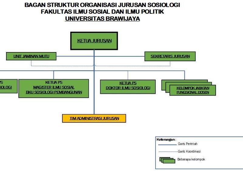 Struktur Jurusan201nov