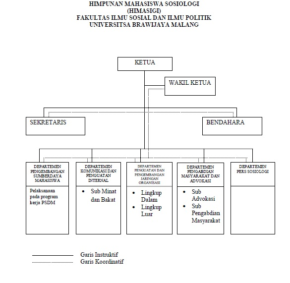 Student organization program studi sarjana s1 struktur organisasi himpunan mahasiswa sosiologi ccuart Images