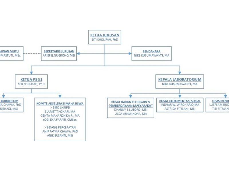 Struktur Organisasi Sosiologi Brawijaya
